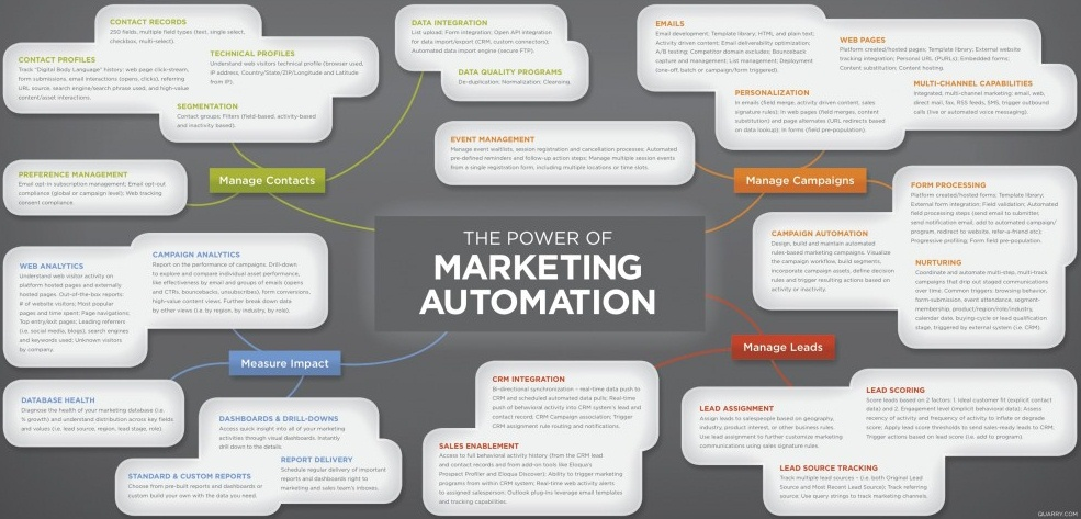 definitive guide to marketing automation pdf